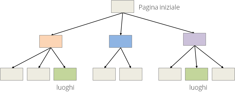 struttura ad albero aperto