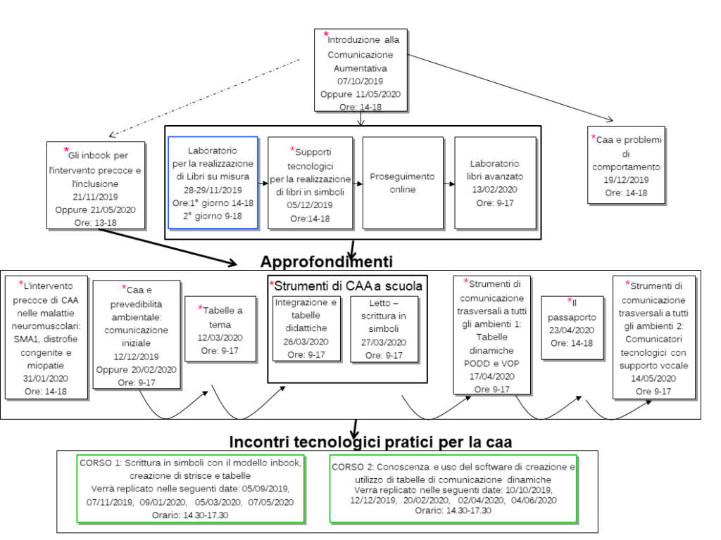 percorso formativo Csca Milano 2019-2020